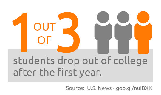 One out of three students drop out of college after the first year.